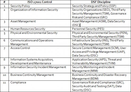 CH Magazine | DSCI Security Framework for ISO 27001 Implementers